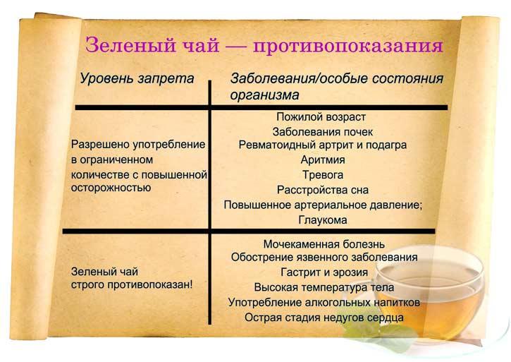 зеленый чай противопоказания